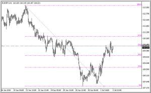EUR/JPY 1 HR inclusive of Fibonacci